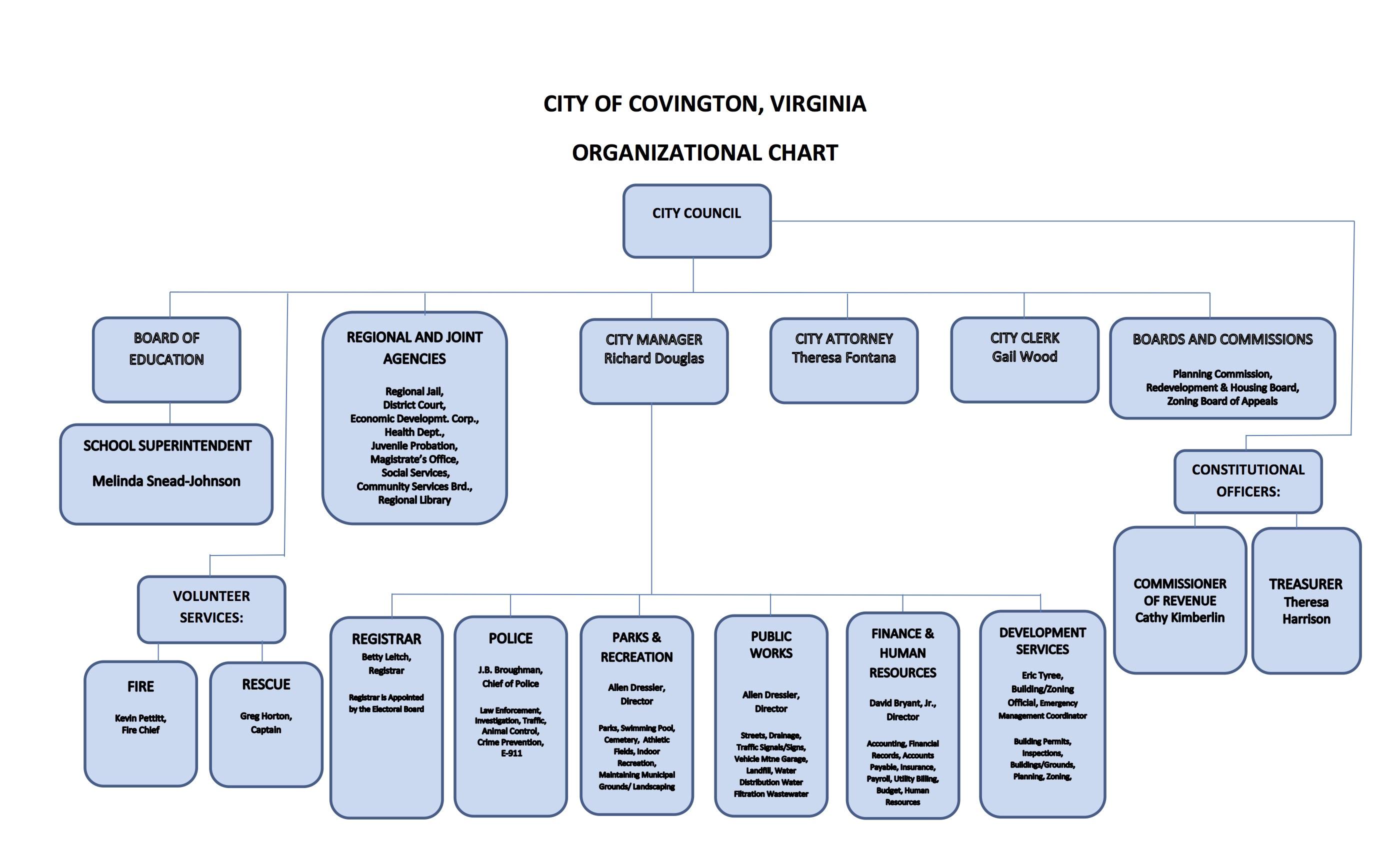 Organizational Chart 4 10 17